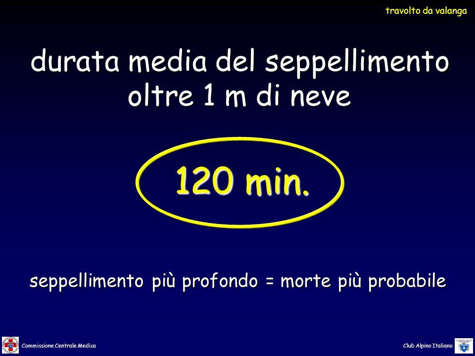 Commissione Centrale Medica Club Alpino Italiano seppellimento più profondo = morte più probabile durata media del seppellimento oltre 1 m di neve 120 min.