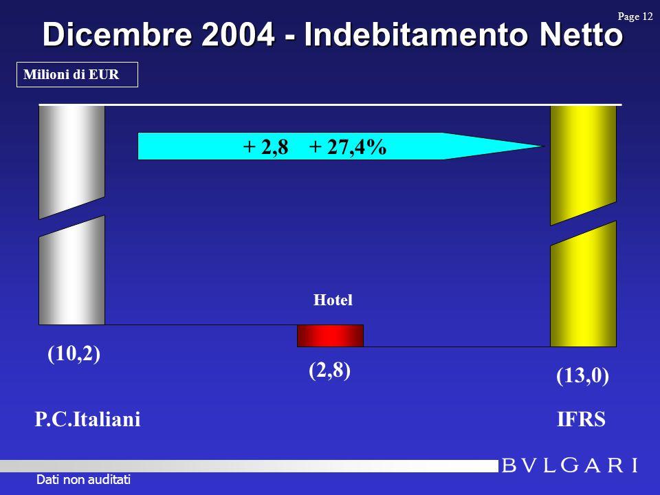 Dicembre 2004 - Indebitamento Netto IFRS 831,6 (2,8) + 2,8 + 27,4% (10,2) (13,0) Hotel Page 12 Milioni di EUR P.C.Italiani Dati non auditati