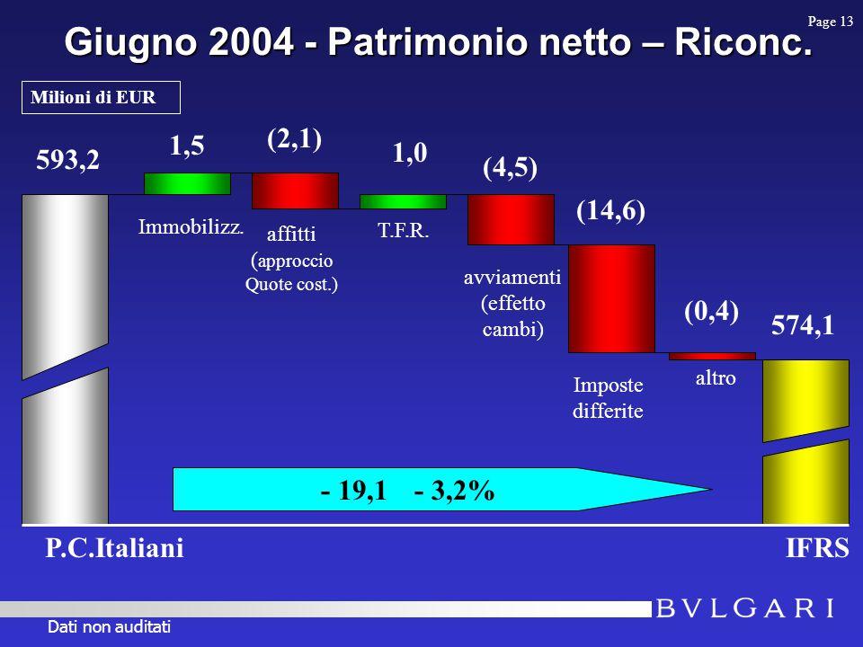 Giugno 2004 - Patrimonio netto – Riconc. 593,2 IFRS 574,1 - 19,1 - 3,2% 1,5 Immobilizz.