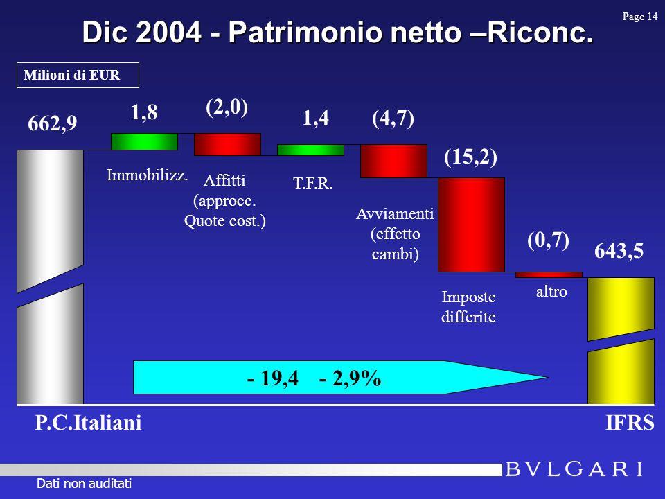 Dic 2004 - Patrimonio netto –Riconc. 662,9 IFRS 643,5 - 19,4 - 2,9% 1,8 Immobilizz.