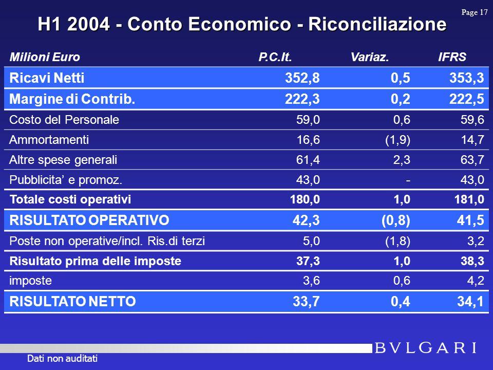 H1 2004 - Conto Economico - Riconciliazione Milioni EuroP.C.It.Variaz.IFRS Ricavi Netti352,80,5353,3 Margine di Contrib.222,30,2222,5 Costo del Personale59,00,659,6 Ammortamenti16,6(1,9)14,7 Altre spese generali61,42,363,7 Pubblicita' e promoz.43,0- Totale costi operativi180,01,0181,0 RISULTATO OPERATIVO42,3(0,8)41,5 Poste non operative/incl.