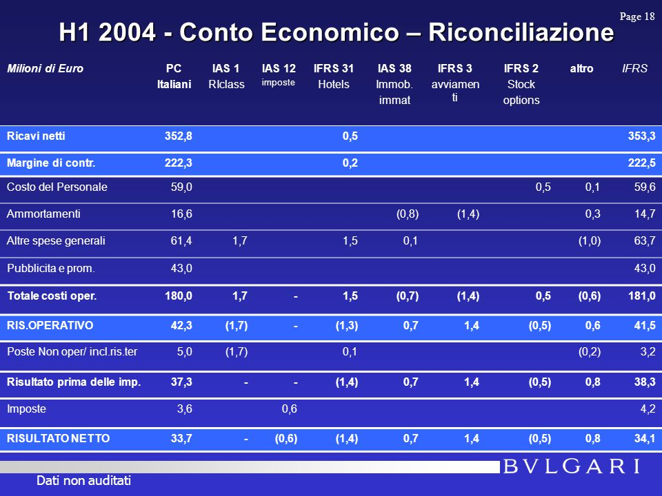 H1 2004 - Conto Economico – Riconciliazione Milioni di EuroPC Italiani IAS 1 RIclass IAS 12 imposte IFRS 31 Hotels IAS 38 Immob.