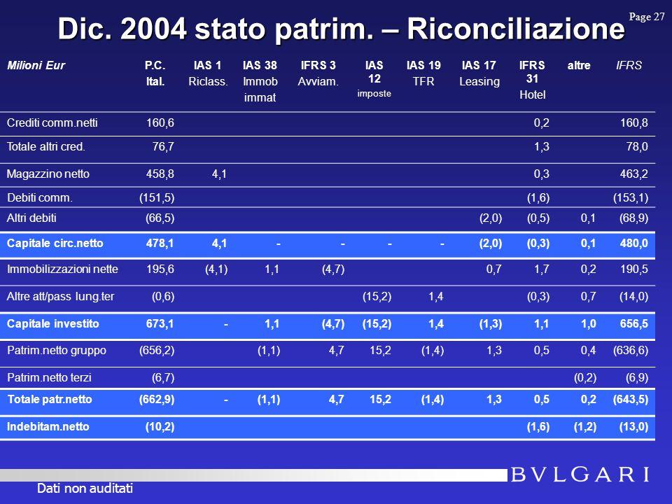 Dic. 2004 stato patrim. – Riconciliazione Milioni EurP.C.