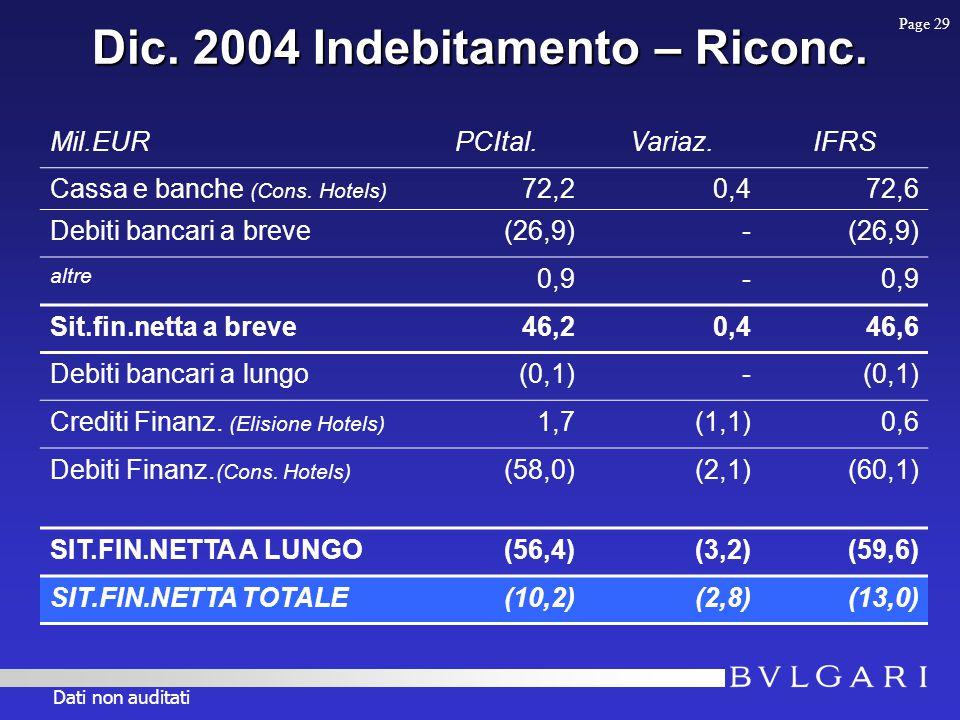 Dic. 2004 Indebitamento – Riconc. Mil.EURPCItal.Variaz.IFRS Cassa e banche (Cons.