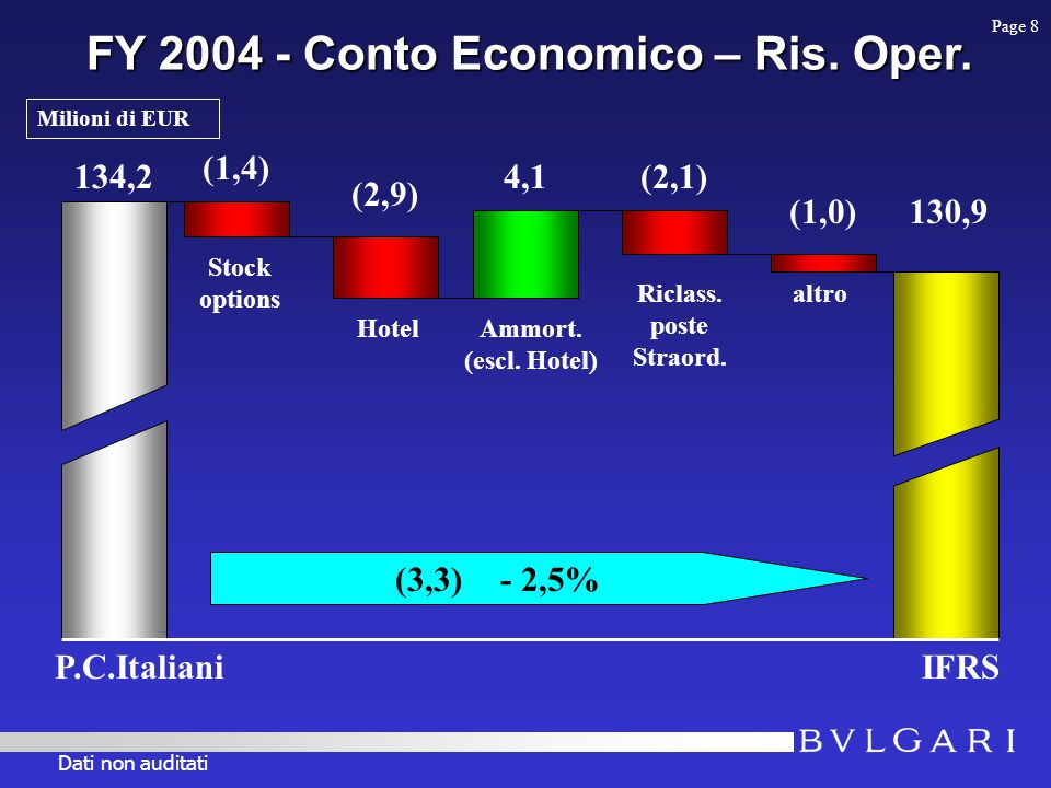 H1 2004 - Conto Economico – Ris.netto 33,7 IFRS 34,1 + 0,4 + 1,2% (0,5) Stock options Ammort.