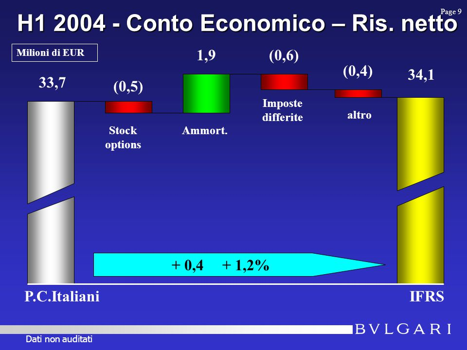 H1 2004 - Conto Economico – Ris. netto 33,7 IFRS 34,1 + 0,4 + 1,2% (0,5) Stock options Ammort.