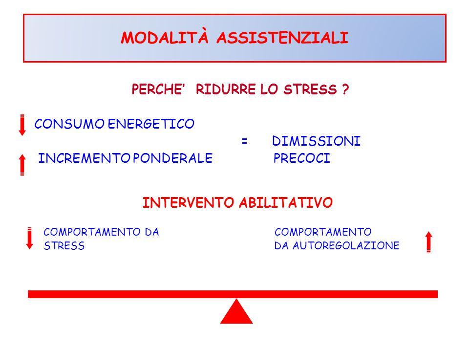 PERCHE' RIDURRE LO STRESS ? CONSUMO ENERGETICO = DIMISSIONI INCREMENTO PONDERALE PRECOCI CONSUMO ENERGETICO INTERVENTO ABILITATIVO COMPORTAMENTO DA CO