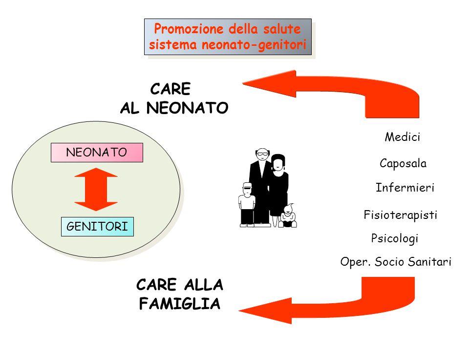 NEONATO GENITORI Promozione della salute sistema neonato-genitori Promozione della salute sistema neonato-genitori CARE AL NEONATO CARE ALLA FAMIGLIA
