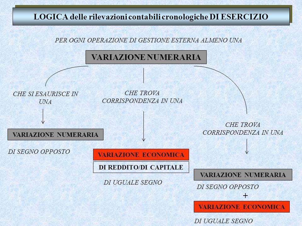 LOGICA delle rilevazioni contabili cronologiche DI ESERCIZIO VARIAZIONE NUMERARIA DI SEGNO OPPOSTO VARIAZIONE NUMERARIA CHE SI ESAURISCE IN UNA DI UGUALE SEGNO VARIAZIONE ECONOMICA DI REDDITO/DI CAPITALE CHE TROVA CORRISPONDENZA IN UNA PER OGNI OPERAZIONE DI GESTIONE ESTERNA ALMENO UNA VARIAZIONE NUMERARIA VARIAZIONE ECONOMICA DI UGUALE SEGNO DI SEGNO OPPOSTO + CHE TROVA CORRISPONDENZA IN UNA