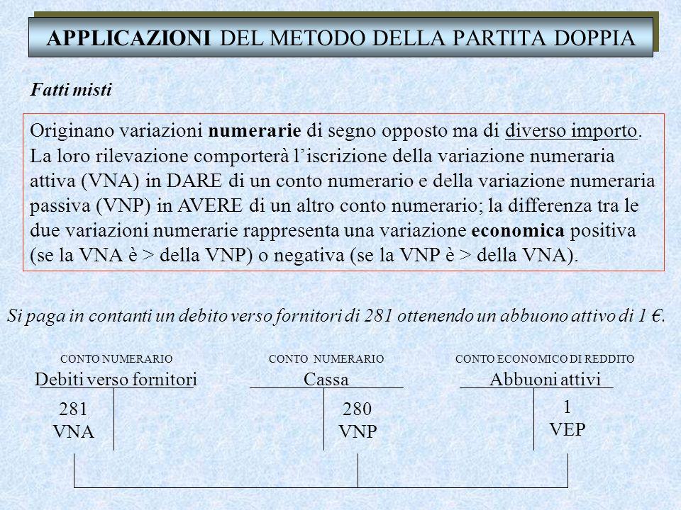 APPLICAZIONI DEL METODO DELLA PARTITA DOPPIA Fatti misti Si paga in contanti un debito verso fornitori di 281 ottenendo un abbuono attivo di 1 €.