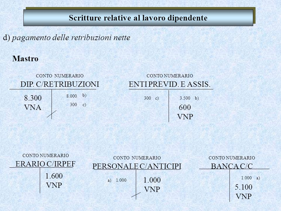 d) pagamento delle retribuzioni nette Libro giornale Scritture relative al lavoro dipendente