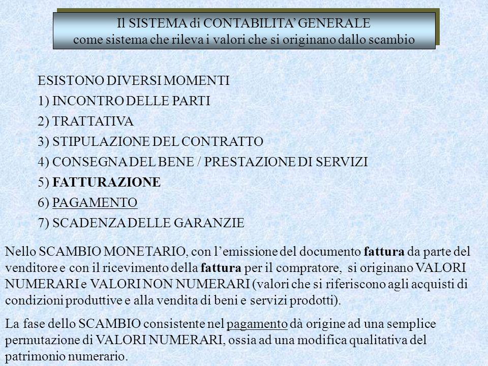 Il SISTEMA di CONTABILITA' GENERALE come sistema che rileva i valori che si originano dallo scambio ESISTONO DIVERSI MOMENTI 1) INCONTRO DELLE PARTI 2) TRATTATIVA 3) STIPULAZIONE DEL CONTRATTO 4) CONSEGNA DEL BENE / PRESTAZIONE DI SERVIZI 5) FATTURAZIONE 6) PAGAMENTO 7) SCADENZA DELLE GARANZIE Nello SCAMBIO MONETARIO, con l'emissione del documento fattura da parte del venditore e con il ricevimento della fattura per il compratore, si originano VALORI NUMERARI e VALORI NON NUMERARI (valori che si riferiscono agli acquisti di condizioni produttive e alla vendita di beni e servizi prodotti).