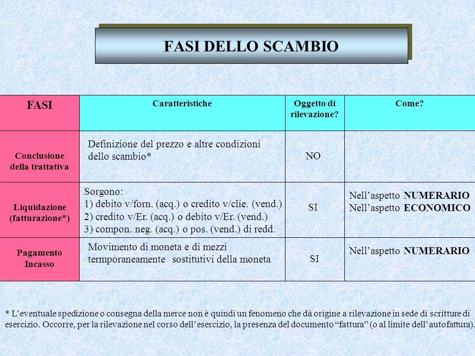 Scritture relative alle vendite SCAMBIO tra l'IMPRESA e i CLIENTI per la vendita di beni aspetto numerari o aspetto economic o - prodotti finiti - merci - servizi - ecc.