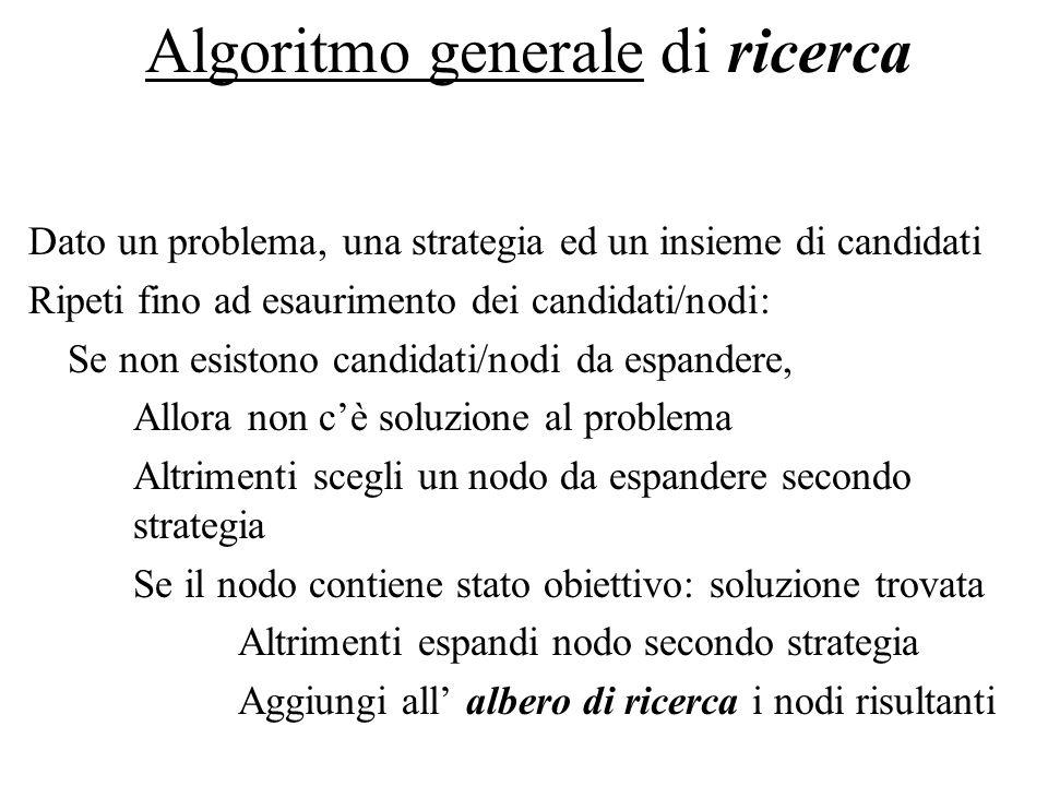 Algoritmo generale di ricerca Dato un problema, una strategia ed un insieme di candidati Ripeti fino ad esaurimento dei candidati/nodi: Se non esiston