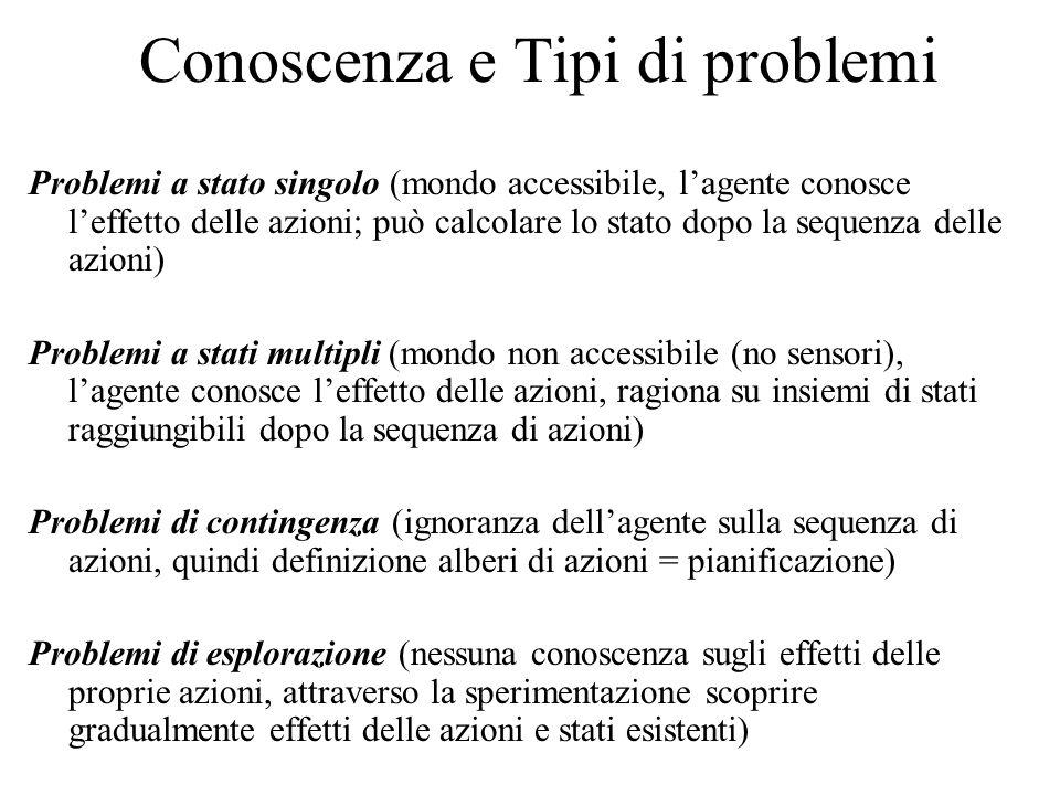 Conoscenza e Tipi di problemi Problemi a stato singolo (mondo accessibile, l'agente conosce l'effetto delle azioni; può calcolare lo stato dopo la sequenza delle azioni) Problemi a stati multipli (mondo non accessibile (no sensori), l'agente conosce l'effetto delle azioni, ragiona su insiemi di stati raggiungibili dopo la sequenza di azioni) Problemi di contingenza (ignoranza dell'agente sulla sequenza di azioni, quindi definizione alberi di azioni = pianificazione) Problemi di esplorazione (nessuna conoscenza sugli effetti delle proprie azioni, attraverso la sperimentazione scoprire gradualmente effetti delle azioni e stati esistenti)