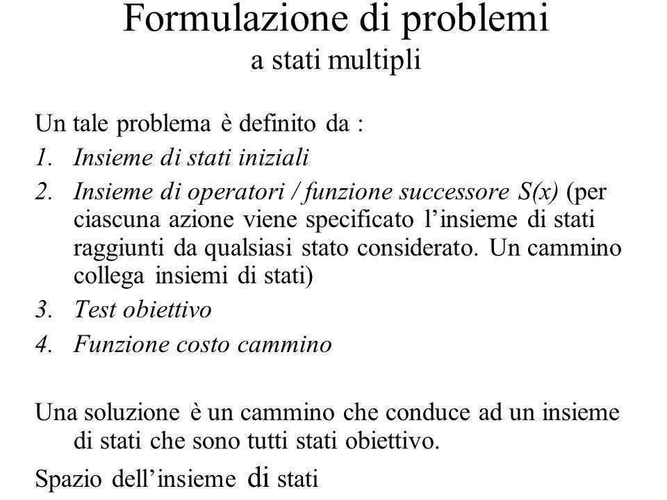 Formulazione di problemi a stati multipli Un tale problema è definito da : 1.Insieme di stati iniziali 2.Insieme di operatori / funzione successore S(x) (per ciascuna azione viene specificato l'insieme di stati raggiunti da qualsiasi stato considerato.