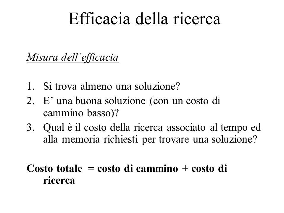 Efficacia della ricerca Misura dell'efficacia 1.Si trova almeno una soluzione? 2.E' una buona soluzione (con un costo di cammino basso)? 3.Qual è il c