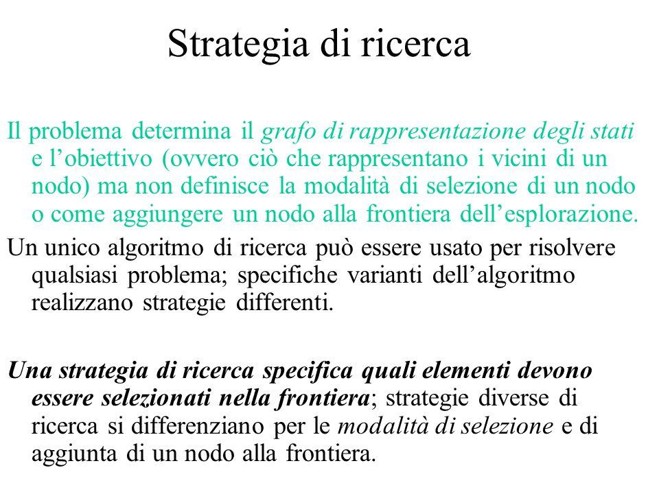 Strategia di ricerca Il problema determina il grafo di rappresentazione degli stati e l'obiettivo (ovvero ciò che rappresentano i vicini di un nodo) m