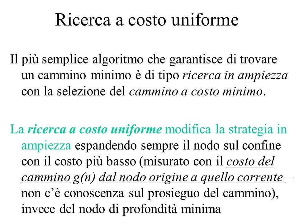 Ricerca a costo uniforme Il più semplice algoritmo che garantisce di trovare un cammino minimo è di tipo ricerca in ampiezza con la selezione del cammino a costo minimo.