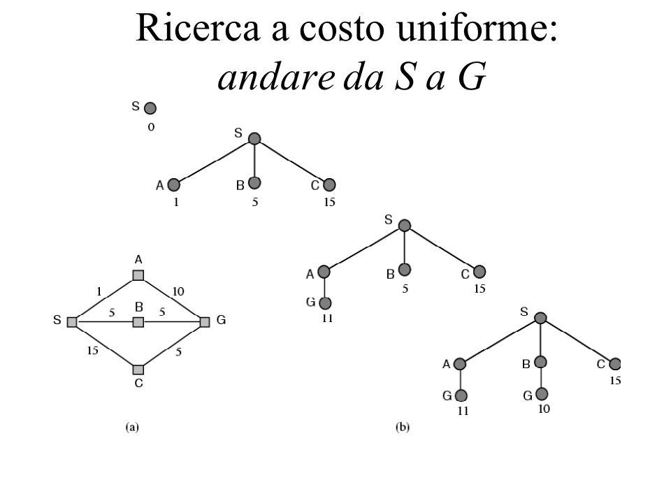 Ricerca a costo uniforme: andare da S a G