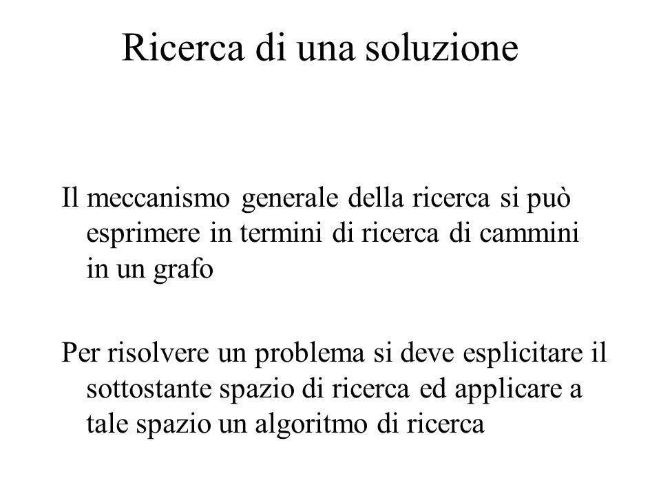 Ricerca di una soluzione Il meccanismo generale della ricerca si può esprimere in termini di ricerca di cammini in un grafo Per risolvere un problema si deve esplicitare il sottostante spazio di ricerca ed applicare a tale spazio un algoritmo di ricerca