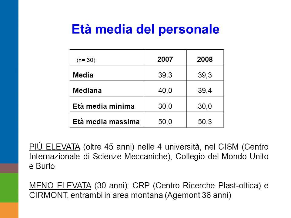 Età media del personale PIÙ ELEVATA (oltre 45 anni) nelle 4 università, nel CISM (Centro Internazionale di Scienze Meccaniche), Collegio del Mondo Unito e Burlo MENO ELEVATA (30 anni): CRP (Centro Ricerche Plast-ottica) e CIRMONT, entrambi in area montana (Agemont 36 anni) (n= 30) 20072008 Media39,3 Mediana40,039,4 Età media minima30,0 Età media massima50,050,3