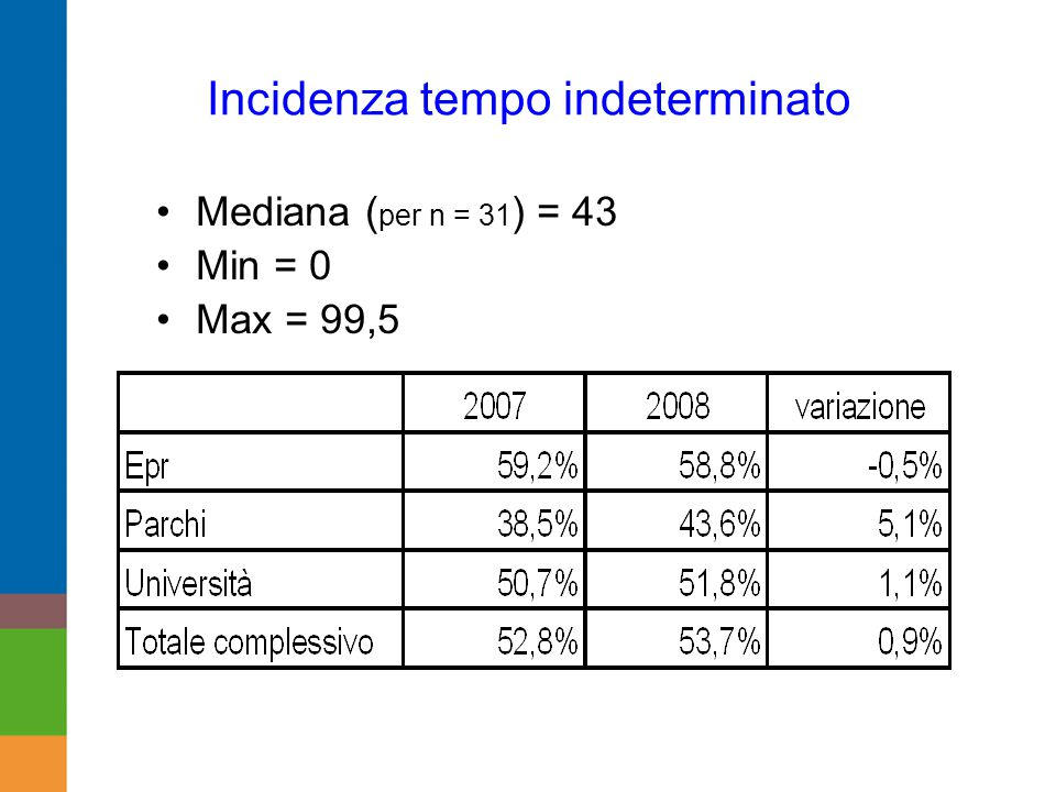 Incidenza tempo indeterminato Mediana ( per n = 31 ) = 43 Min = 0 Max = 99,5
