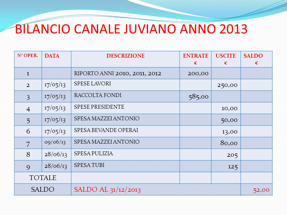 BILANCIO CANALE JUVIANO ANNO 2013 N° OPER. DATADESCRIZIONEENTRATE € USCITE € SALDO € 1 RIPORTO ANNI 2010, 2011, 2012200,00 2 17/05/13 SPESE LAVORI 250
