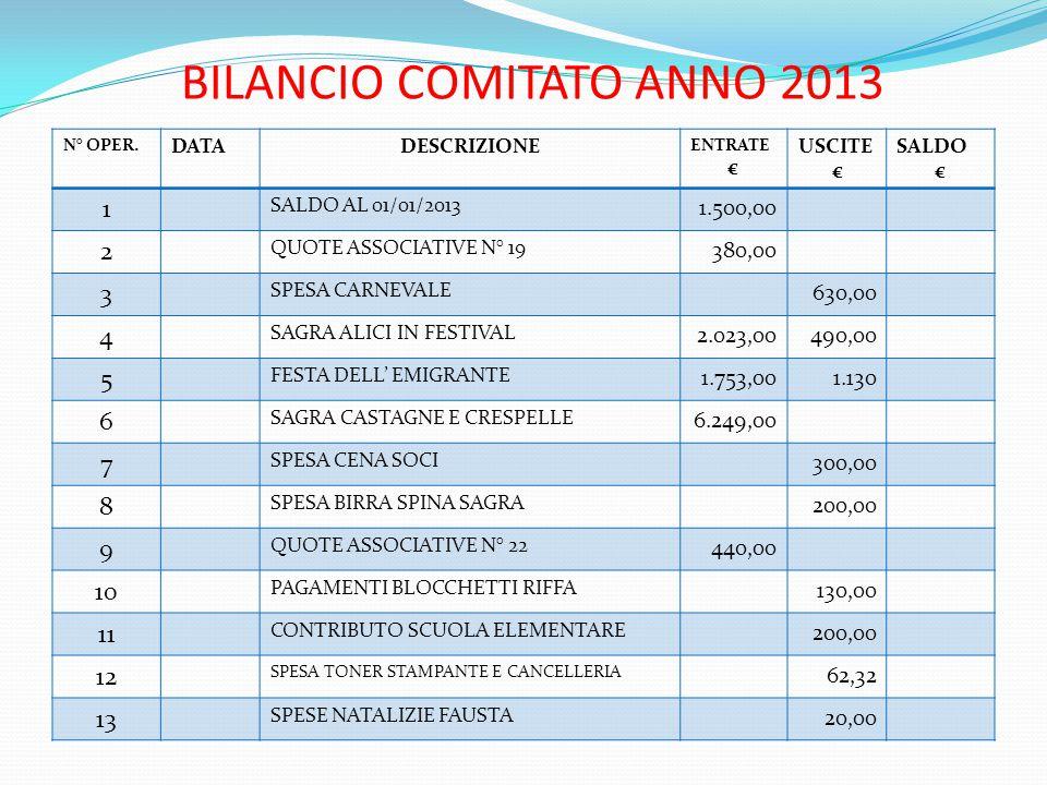 BILANCIO COMITATO ANNO 2013 N° OPER. DATADESCRIZIONE ENTRATE € USCITE € SALDO € 1 SALDO AL 01/01/2013 1.500,00 2 QUOTE ASSOCIATIVE N° 19 380,00 3 SPES