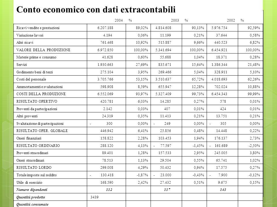 Conto economico con dati extracontabili 2004%2003%2002% Ricavi vendite e prestazioni 6.207.18889,02% 4.814.60890,13% 5.976.75492,59% Variazione lavori