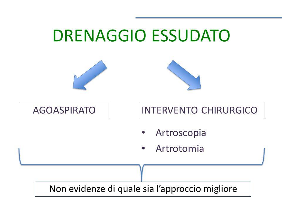 DRENAGGIO ESSUDATO AGOASPIRATO Artroscopia Artrotomia INTERVENTO CHIRURGICO Non evidenze di quale sia l'approccio migliore