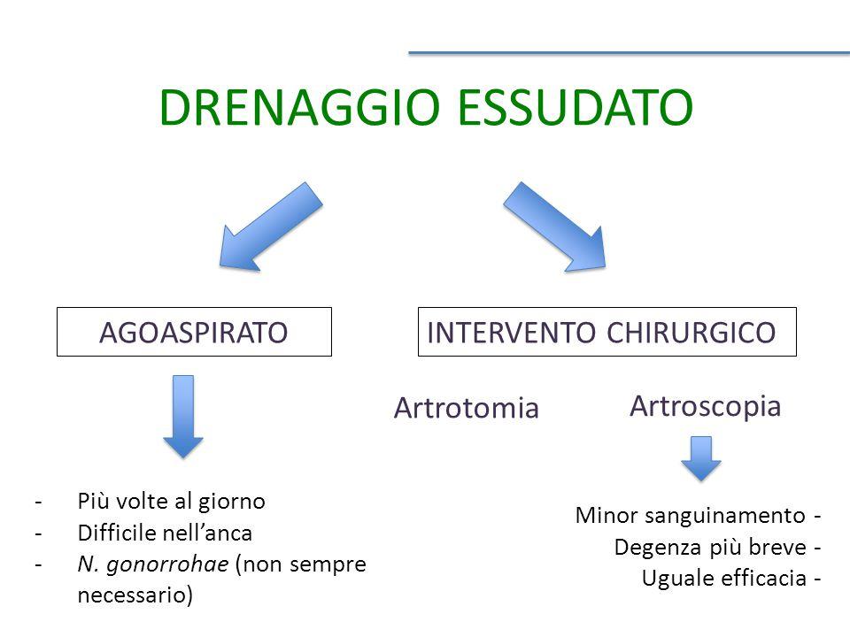 DRENAGGIO ESSUDATO AGOASPIRATO Artrotomia INTERVENTO CHIRURGICO -Più volte al giorno -Difficile nell'anca -N.