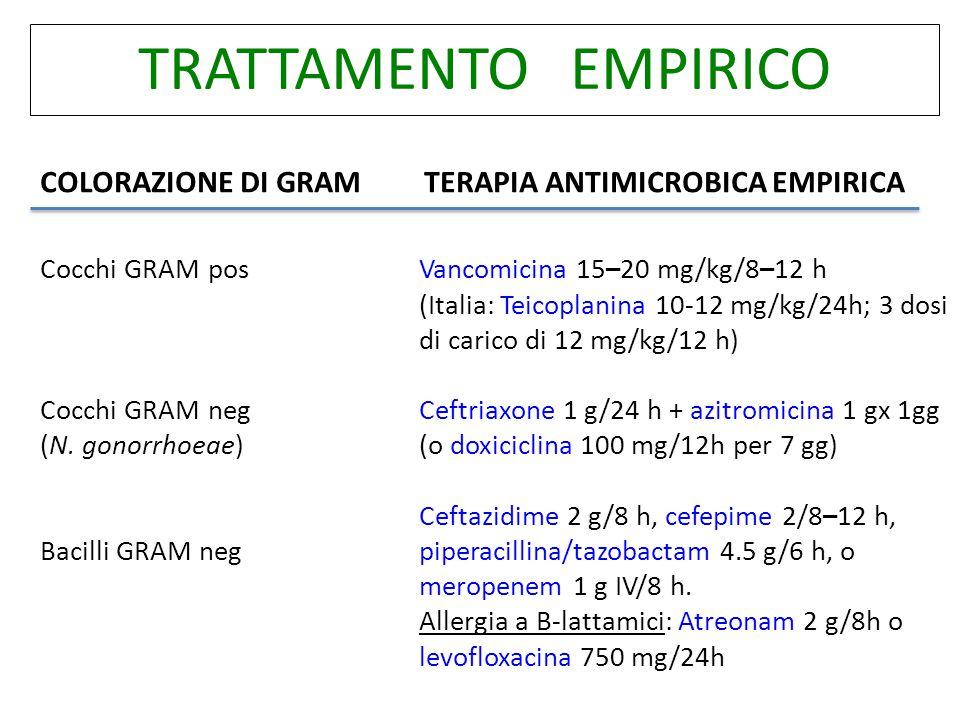 TRATTAMENTO EMPIRICO COLORAZIONE DI GRAMTERAPIA ANTIMICROBICA EMPIRICA Vancomicina 15–20 mg/kg/8–12 h (Italia: Teicoplanina 10-12 mg/kg/24h; 3 dosi di carico di 12 mg/kg/12 h) Ceftriaxone 1 g/24 h + azitromicina 1 gx 1gg (o doxiciclina 100 mg/12h per 7 gg) Ceftazidime 2 g/8 h, cefepime 2/8–12 h, piperacillina/tazobactam 4.5 g/6 h, o meropenem 1 g IV/8 h.