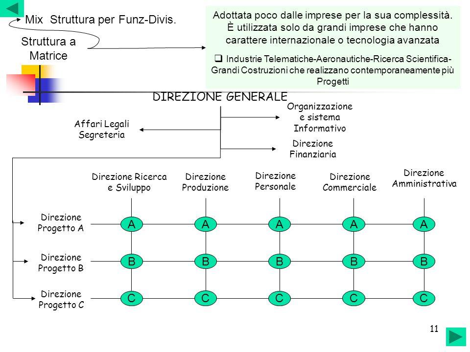 11 Struttura a Matrice Mix Struttura per Funz-Divis. Adottata poco dalle imprese per la sua complessità. È utilizzata solo da grandi imprese che hanno