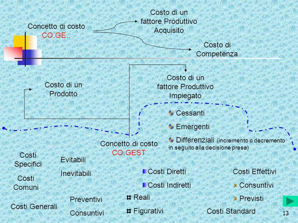 13 Concetto di costo CO.GE.. Costo di un fattore Produttivo Acquisito Costo di Competenza Concetto di costo CO.GEST Costo di un fattore Produttivo Imp