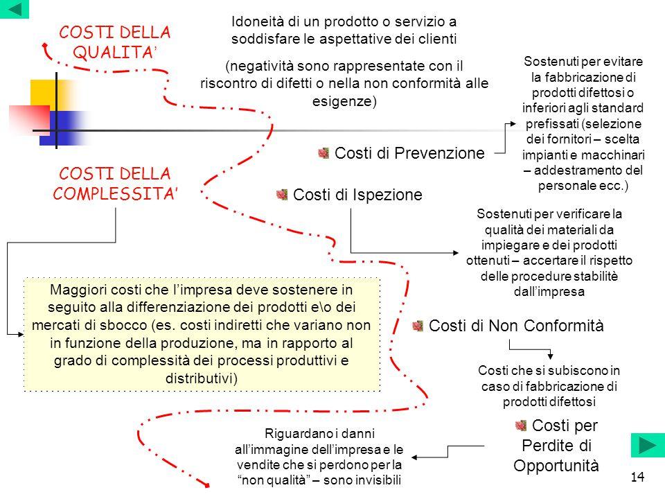 14 COSTI DELLA QUALITA ' COSTI DELLA COMPLESSITA' Maggiori costi che l'impresa deve sostenere in seguito alla differenziazione dei prodotti e\o dei me