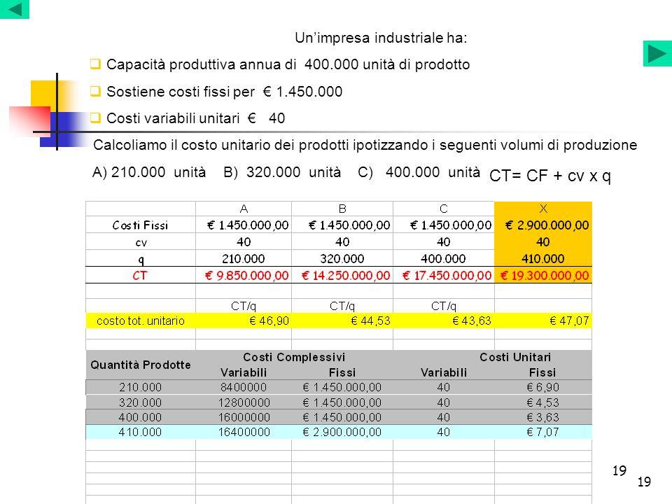 19 Un'impresa industriale ha:  Capacità produttiva annua di 400.000 unità di prodotto  Sostiene costi fissi per € 1.450.000  Costi variabili unitar