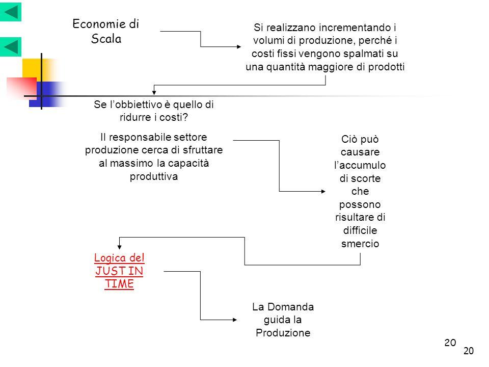 20 Economie di Scala Si realizzano incrementando i volumi di produzione, perché i costi fissi vengono spalmati su una quantità maggiore di prodotti Se