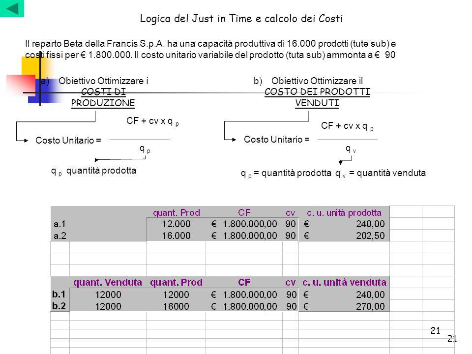21 Logica del Just in Time e calcolo dei Costi Il reparto Beta della Francis S.p.A. ha una capacità produttiva di 16.000 prodotti (tute sub) e costi f