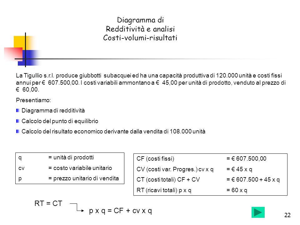 22 Diagramma di Redditività e analisi Costi-volumi-risultati La Tigullio s.r.l. produce giubbotti subacquei ed ha una capacità produttiva di 120.000 u