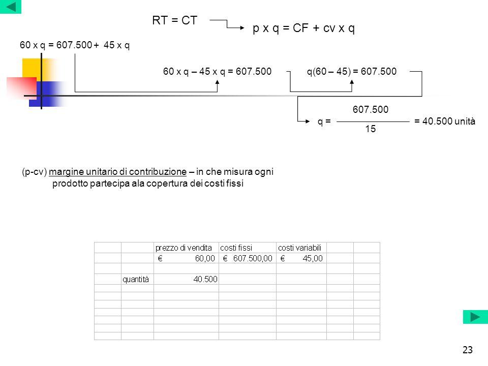 23 p x q = CF + cv x q RT = CT 60 x q = 607.500 + 45 x q 60 x q – 45 x q = 607.500q(60 – 45) = 607.500 q = 607.500 15 = 40.500 unità (p-cv) margine un