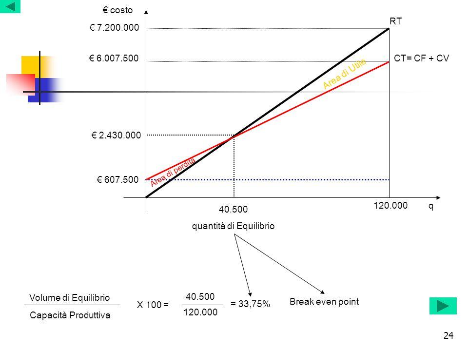 24 40.500 quantità di Equilibrio q € costo RT CT= CF + CV € 607.500 € 2.430.000 € 6.007.500 € 7.200.000 Area di perdita Area di Utile Volume di Equili