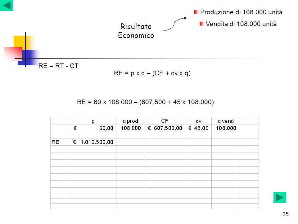 25 Risultato Economico Produzione di 108.000 unità Vendita di 108.000 unità RE = RT - CT RE = p x q – (CF + cv x q) RE = 60 x 108.000 – (607.500 + 45