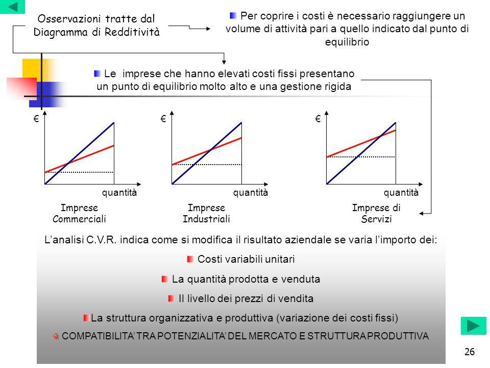 26 Osservazioni tratte dal Diagramma di Redditività Per coprire i costi è necessario raggiungere un volume di attività pari a quello indicato dal punt