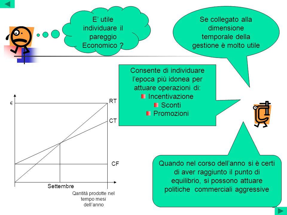 27 E' utile individuare il pareggio Economico ? Se collegato alla dimensione temporale della gestione è molto utile Consente di individuare l'epoca pi