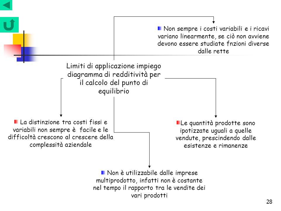 28 Limiti di applicazione impiego diagramma di redditività per il calcolo del punto di equilibrio Non sempre i costi variabili e i ricavi variano line