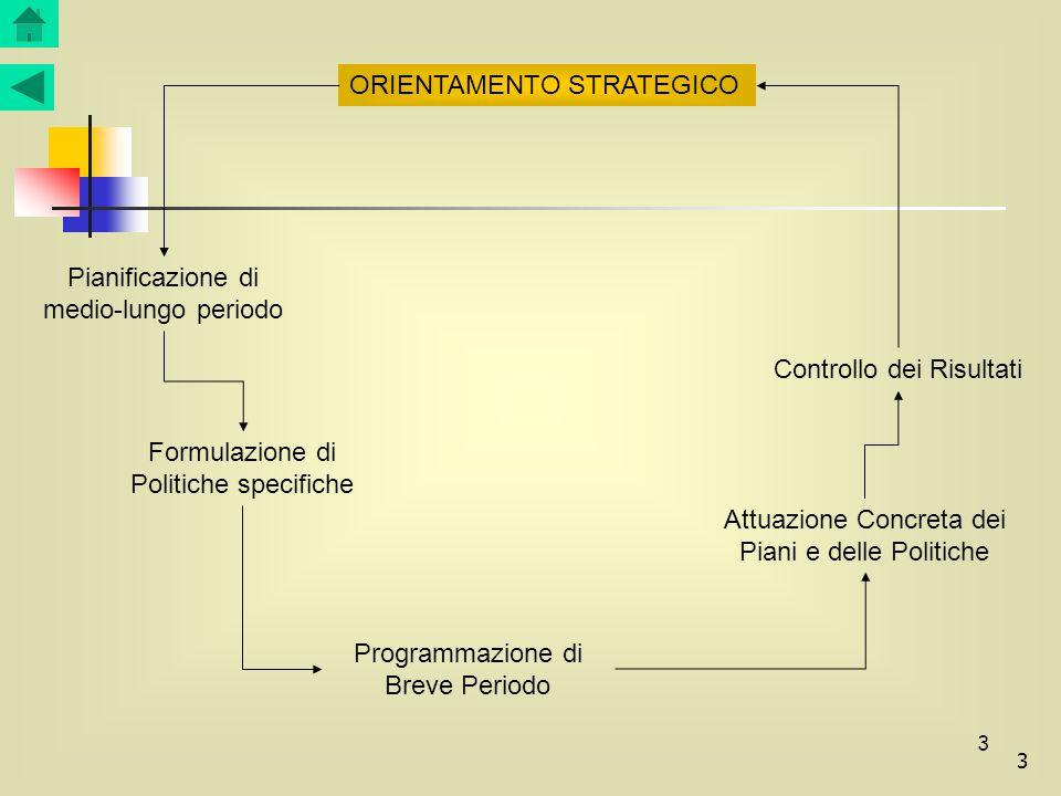 3 3 ORIENTAMENTO STRATEGICO Pianificazione di medio-lungo periodo Formulazione di Politiche specifiche Programmazione di Breve Periodo Attuazione Conc