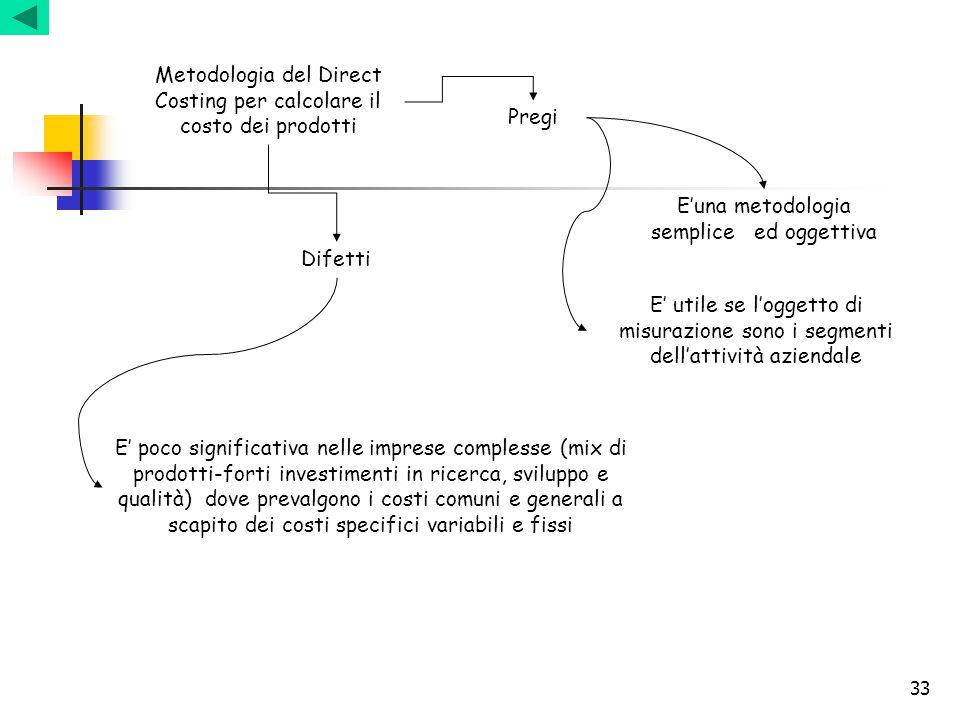 33 Metodologia del Direct Costing per calcolare il costo dei prodotti Pregi Difetti E'una metodologia semplice ed oggettiva E' poco significativa nell