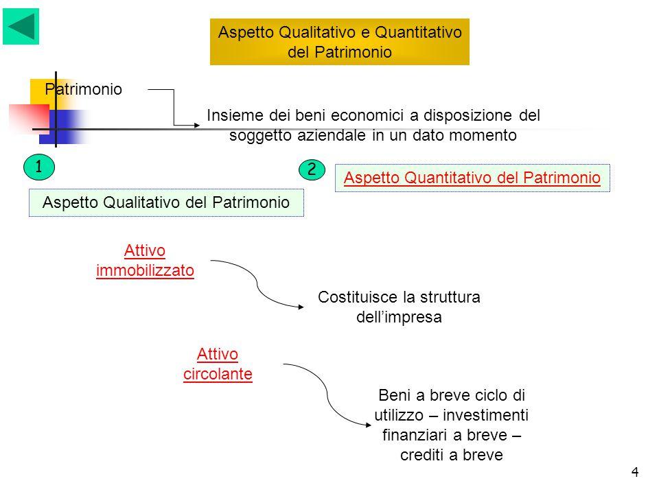 4 Aspetto Qualitativo e Quantitativo del Patrimonio Patrimonio Insieme dei beni economici a disposizione del soggetto aziendale in un dato momento Att