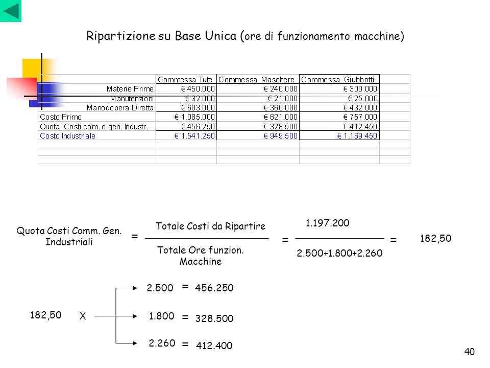 40 Ripartizione su Base Unica ( ore di funzionamento macchine) Quota Costi Comm. Gen. Industriali Totale Costi da Ripartire Totale Ore funzion. Macchi